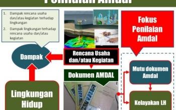 Diklat Penilaian Amdal Jakarta 2018