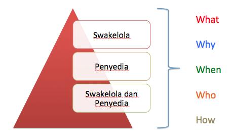 Diklat Pengadaan Secara Swakeloal Bandung 2018