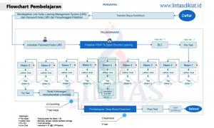 Flowchart Pembelajaran Blended Learning Pengadaan PBJP